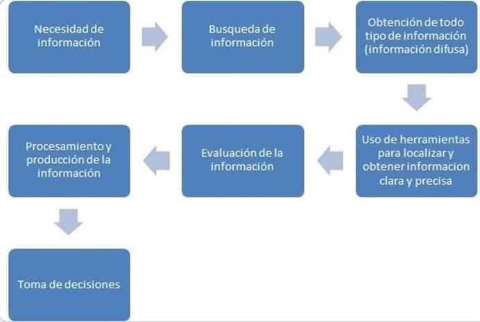 Proceso del manejo de la información difusa