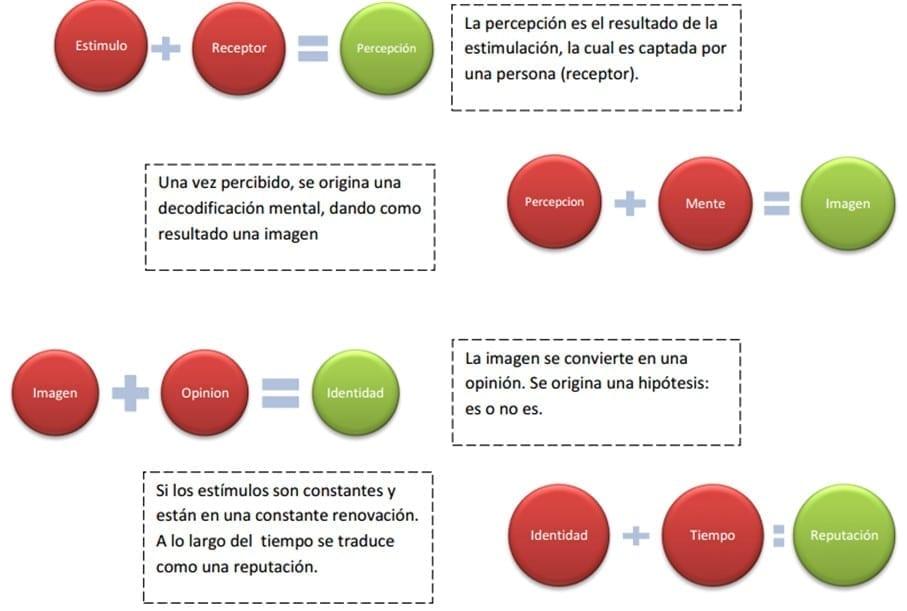 Proceso de percepción (Martínez Navarrete, 2001)
