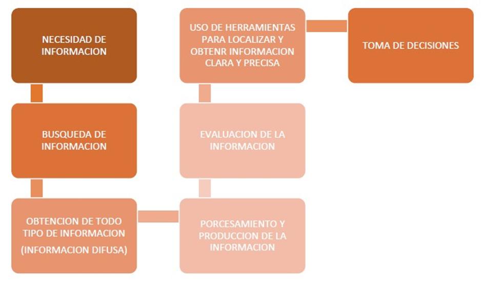 PROCESO DEL MANEJO DE INFORMACIÓN (LUNA X. , 2016)