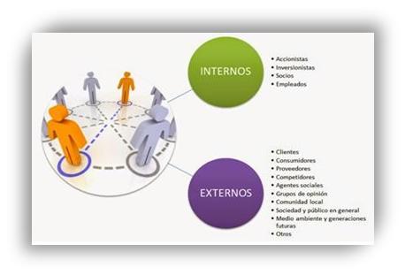 Stakeholders (Enríquez, 2014)