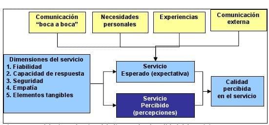 Análisis Satisfacción del Cliente Mod Servqual