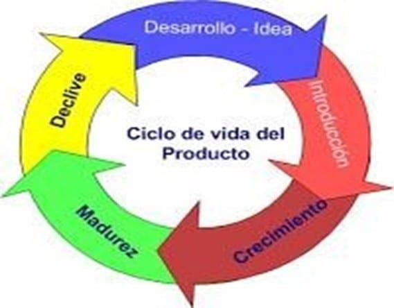 Ciclo de Vida de un Producto Fuente: Programa de Logística Inversa