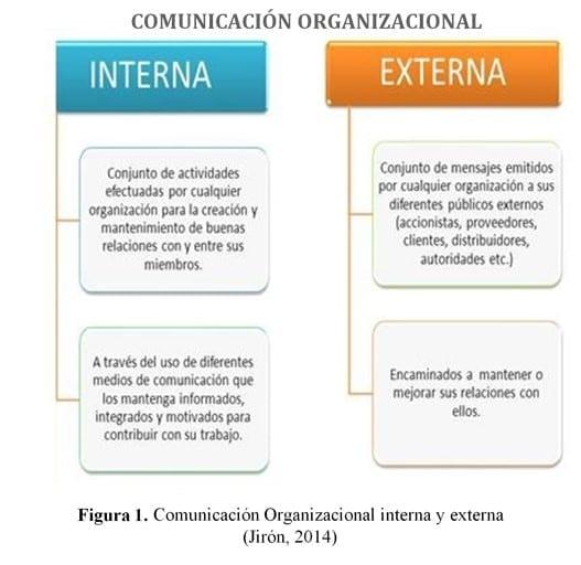 Comunicación Organizacional Interna y Externa