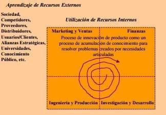 Ejemplo de modelo en red. (Trott, 1998)