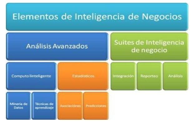 Elementos de la Inteligencia de Negocios