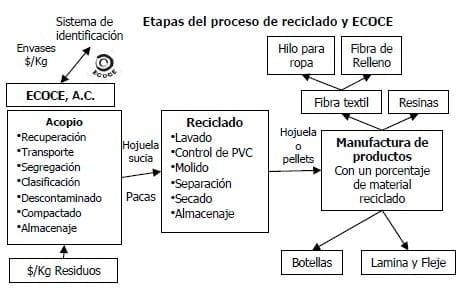 Etapas del proceso de reciclado y ECOCE Fuente: ECOCE