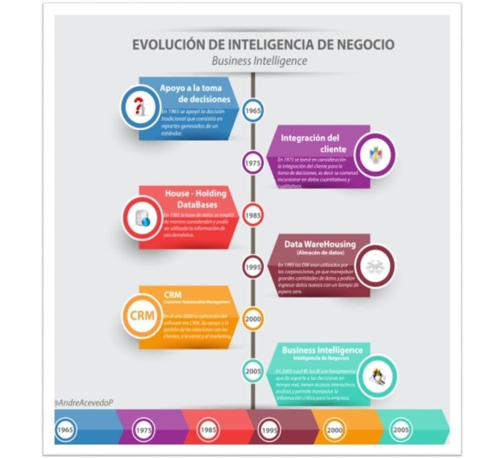 """Evolución del concepto """"inteligencia en los negocios"""" (Acevedo, 2015)"""