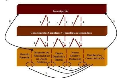 Modelo de Cadena-eslabón. (Lkine & Rosenberg, 1986)