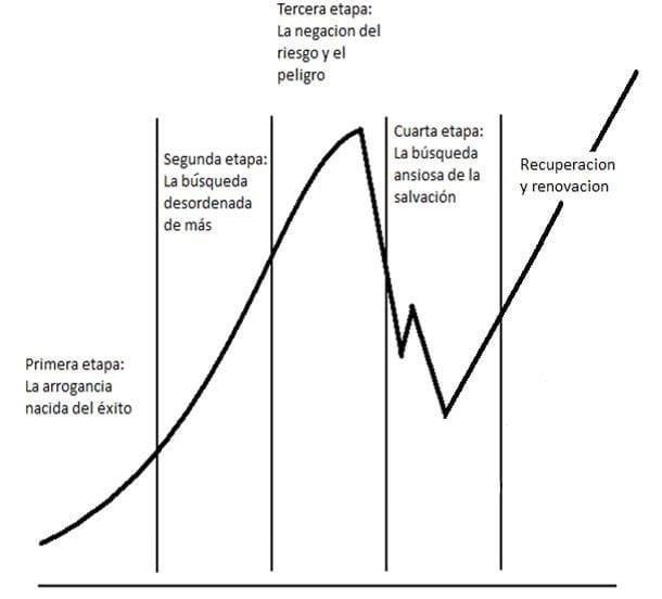 Modelo Collins Resiliencia Organizacional