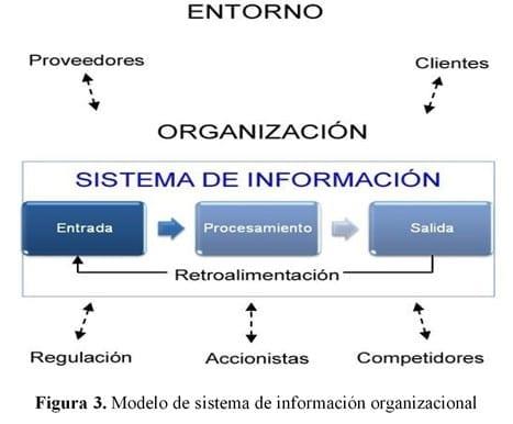 Modelo Sistema Organización Empresarial