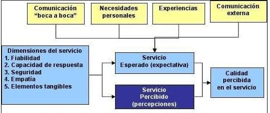 Análisis a través del Modelo SERVQUAL