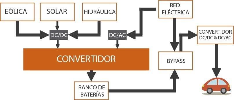 Principio Básico de una Electrolinera