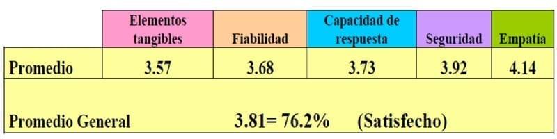 Representación de los resultados de las dimensiones. Modelo Servqual