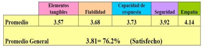 Resultados evaluación Servqual