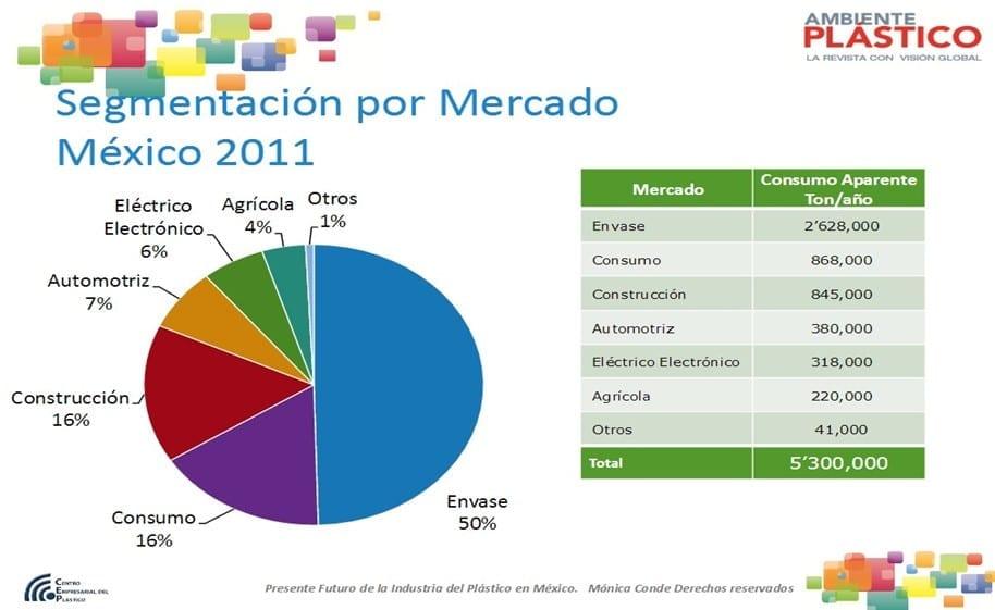 Segmentación por mercado en México 2011 Fuente: PEMEX Petroquímica.