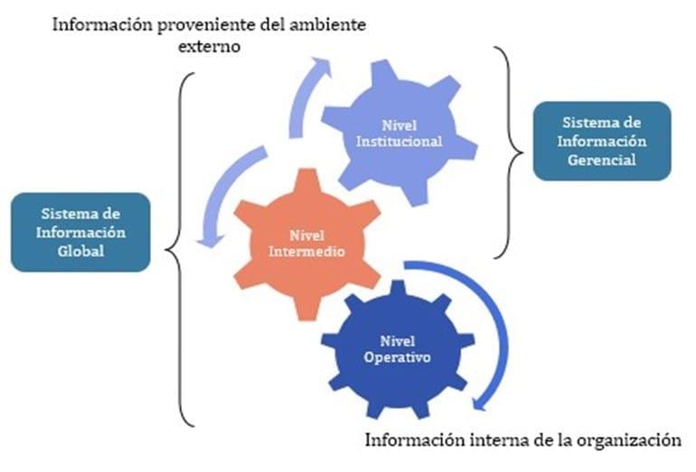 Sistema de información organizacional