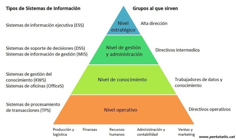 Tipología de Sistemas de Información
