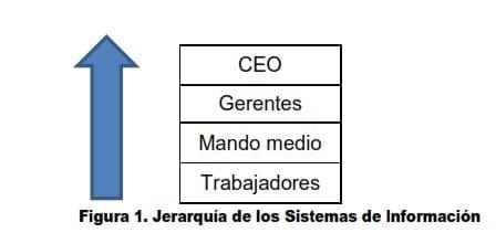 Jerarquía de los Sistemas de Información