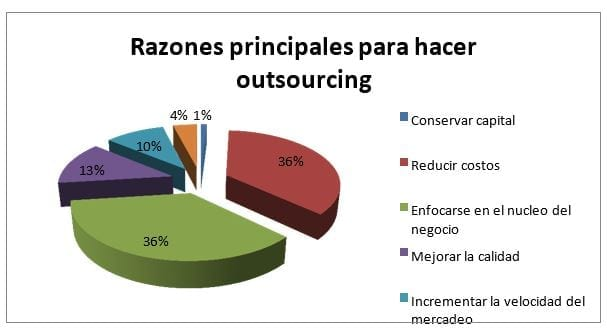 Razones para hacer Outsourcing