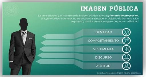 Imagen pública del individuo