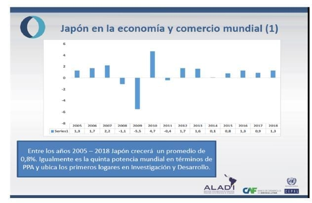 Economía de Japón y Comercio mundial