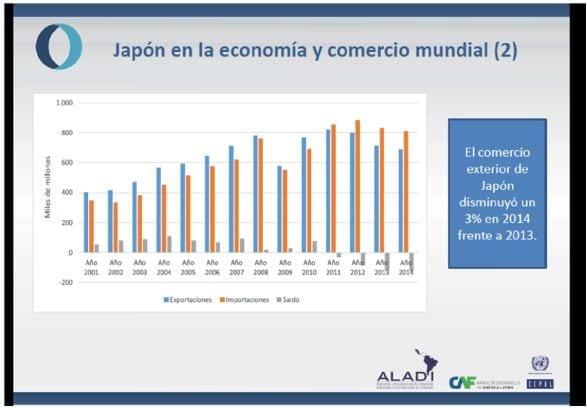Comercio exterior de Japón 2013