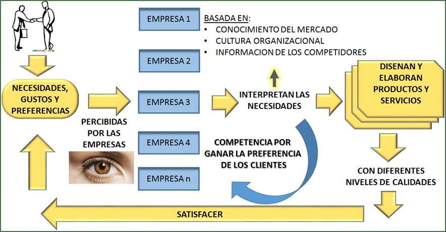 Complejidad empresarial