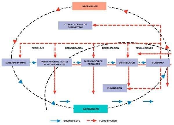 Diagrama de Bloques de la Logística