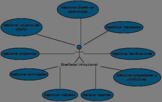 Diagrama de CUS.