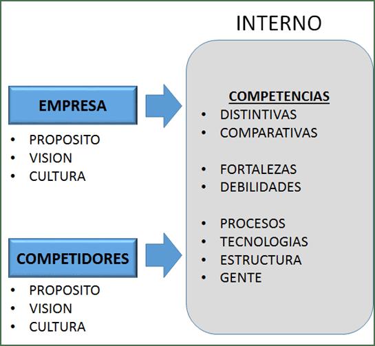 Empresa, competidores y competencia