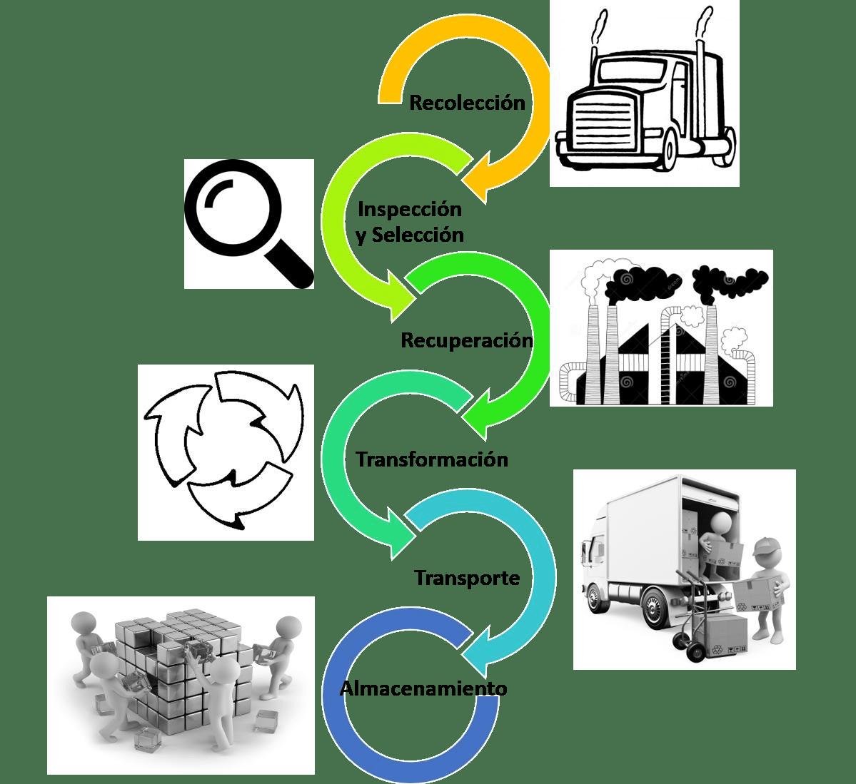 Diagrama de Logística Inversa