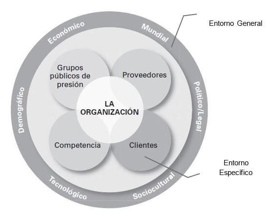 La Organización y su Ambiente Externo