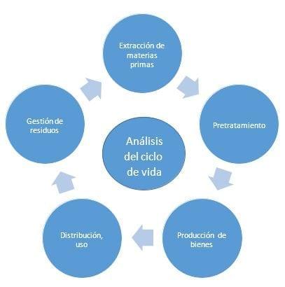 Análisis del Ciclo de Vida y su impacto ambiental