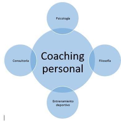 Coaching Personal y sus Factores Externos