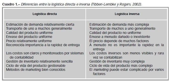 Diferencias entre logística Inversa y Directa