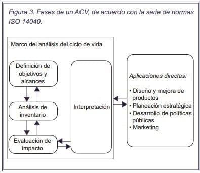 Fases ACV (Análisis del Ciclo de Vida)