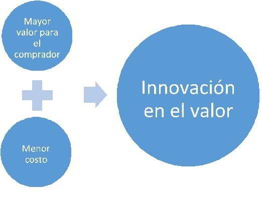 Innovación en el valor