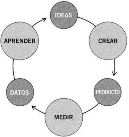 Fuente: Ries, E. (2012). The Lean Startup. Barcelona, España: Grupo planeta. Pág. 172.
