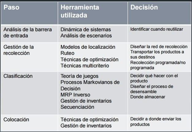 Fuente: Iniestra, J. G. (8 de marzo de 2012). Logística Inversa una segunda oportunidad de negocio. Recuperado el 18 de febrero de 2017, de http://www.enfasis.com/Presentaciones/LS/2012/Talleres/Gaytan.pdf