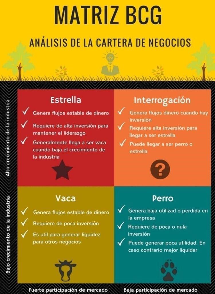 Infografía de la Matriz BCG