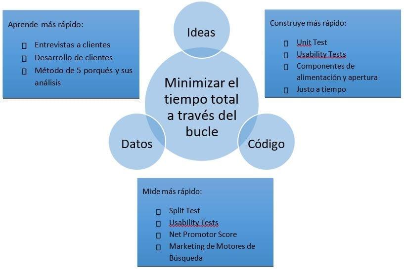 Minimización Tiempo Total Bucle - Lean Startup