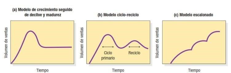 Modelo Ciclo de Vida - Productos Alternativos