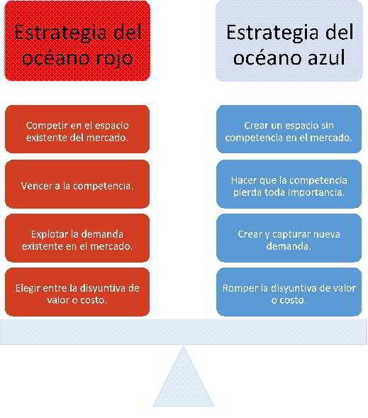 Estrategias Océano rojo y Océano azul