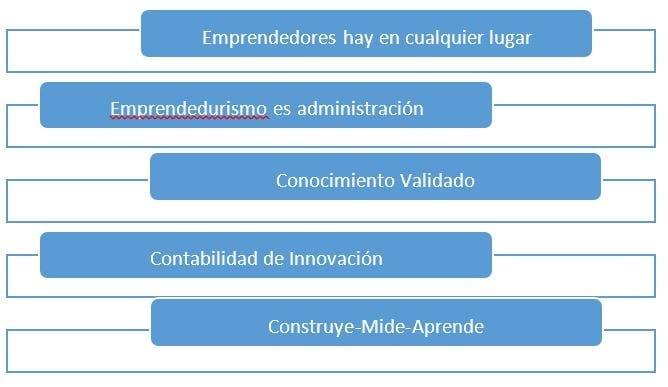 Principios de Lean Startup