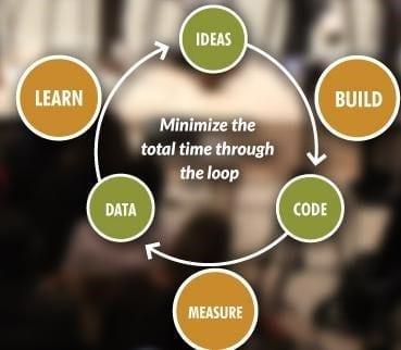 Proceso de Lean Startup