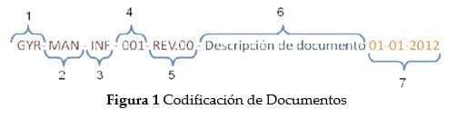 Codificación de Documentos
