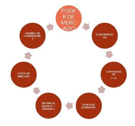 Figura 1.- Condicionantes del poder de mercado