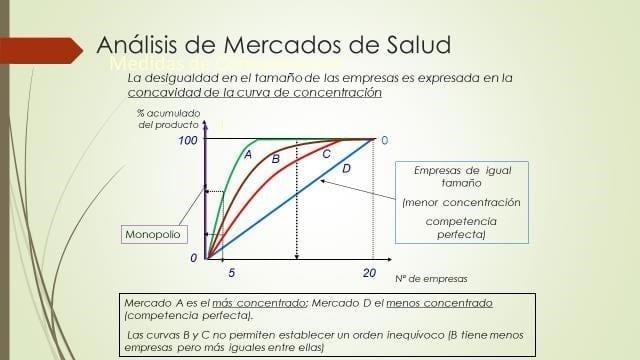 Figura 3. Curvas de concentración