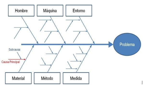 Figura: Diagrama de Causa y Efecto. Fuente:(Taller de Liderazgo, s/f)