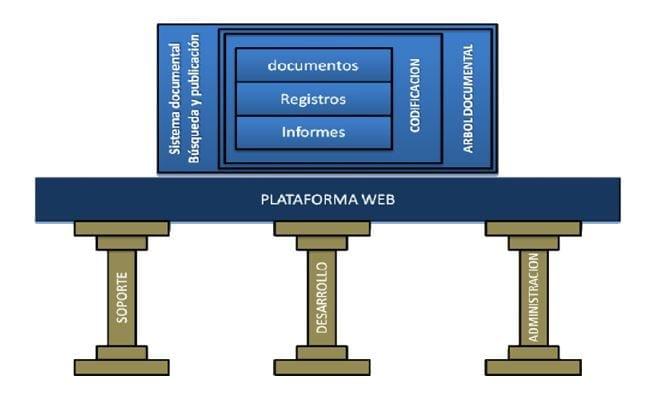 Estructura Plataforma de Acceso Centralizado a la Información de Mantenimiento